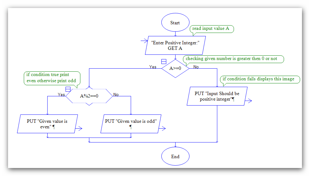 company programing problem given how to document the code