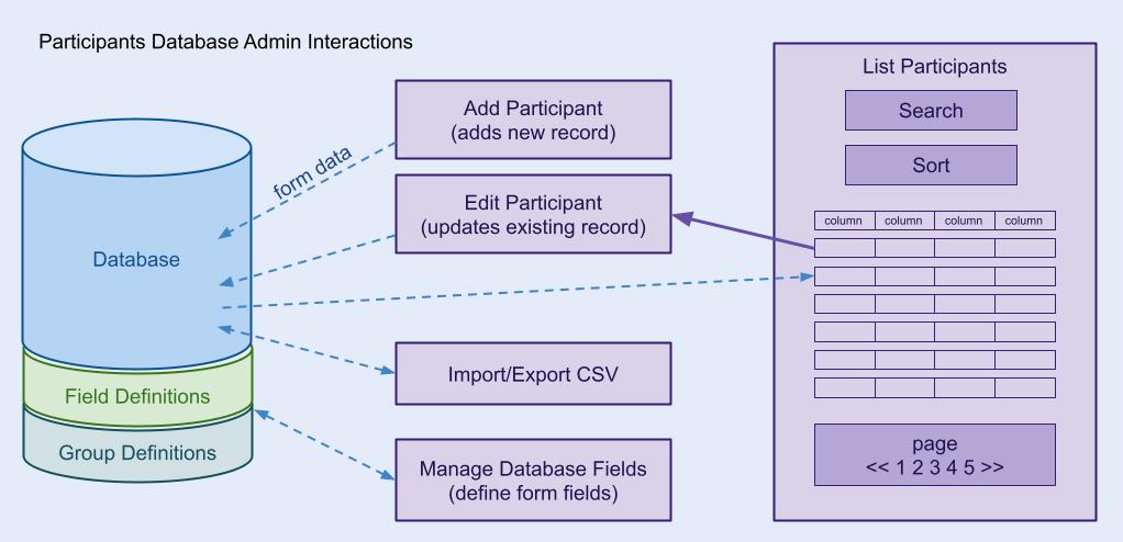 wordpress participants database documentation