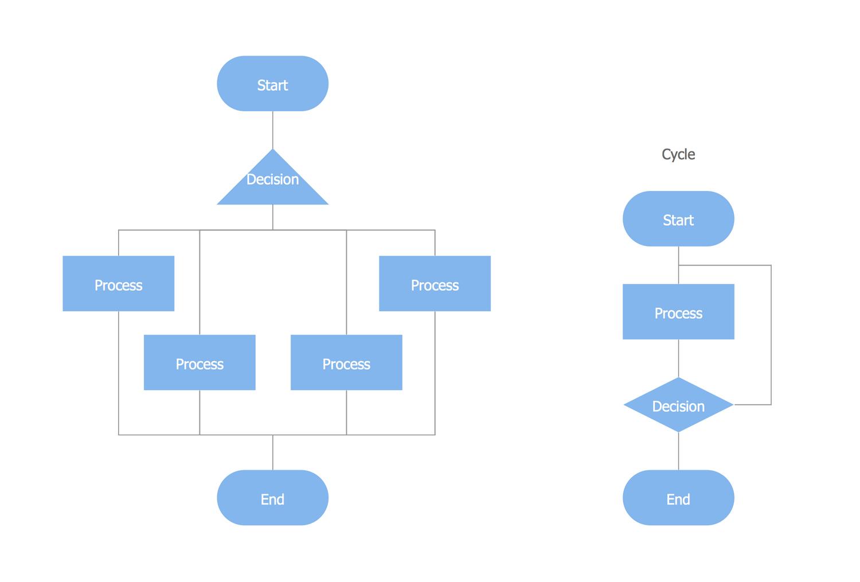 process documentation narrative and flowchart guide