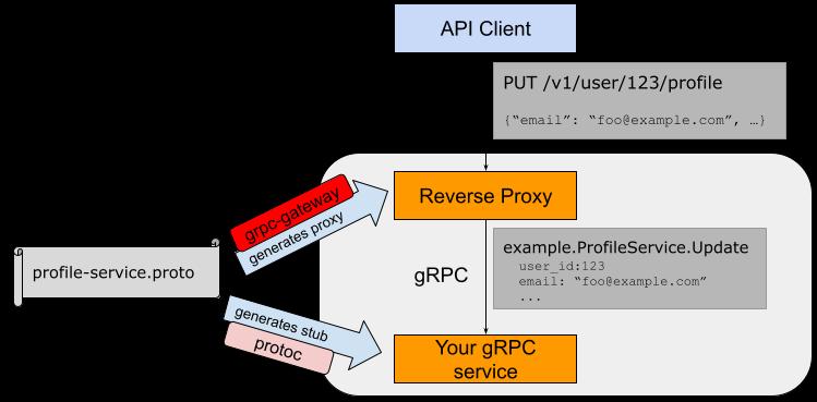 json api documentation generator